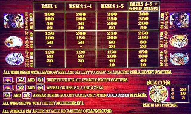 Buffalo GOld pokies paytable